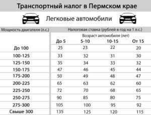 ставки транспортного налога в пермском крае на 2017-2018г