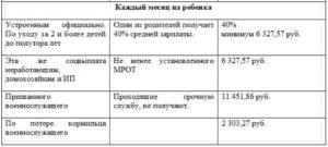 Выплаты за 3 ребенка для неработающих