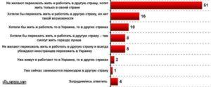 В какой город лучше переехать жить в россии