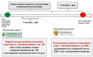 Порядок подачи разъяснений аукционной документации 44