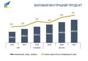 Прогноз роста цен в 2019 году