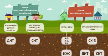 Земля для садоводства и огородничества можно ли строить дом